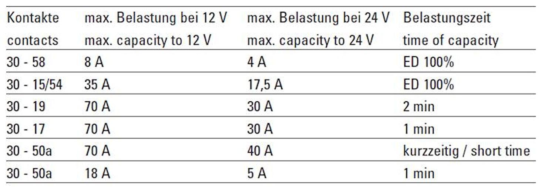 Glödstartlås m startspärr IP64