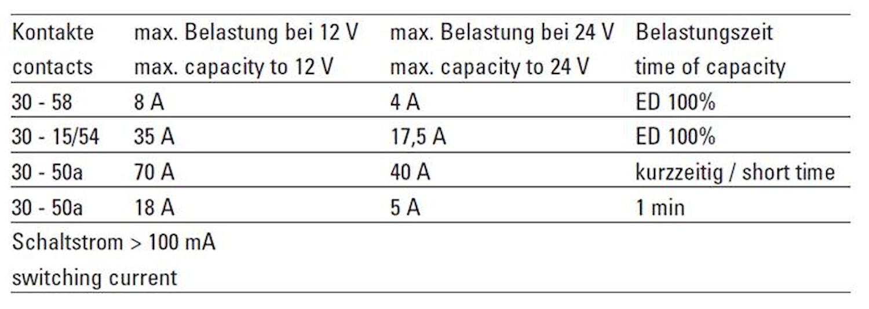 Tändstartlås m startspärr IP63